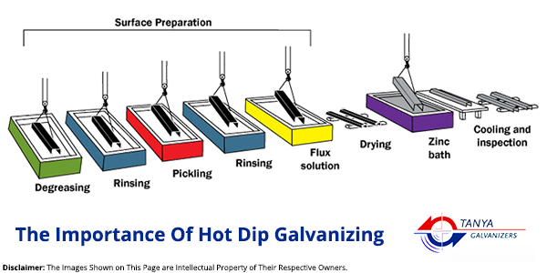 The Importance Of Hot Dip Galvanizing- Tanya Galvanizers in Gujarat